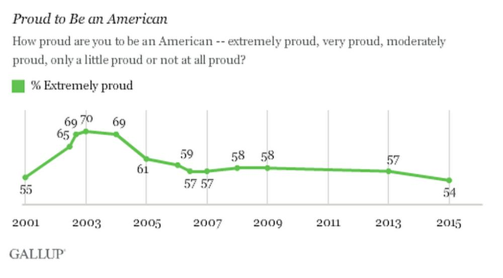is-american-patriotism-dying-body-image-1435940113.png